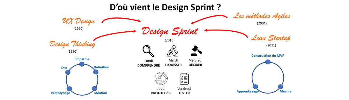 le design sprint définition