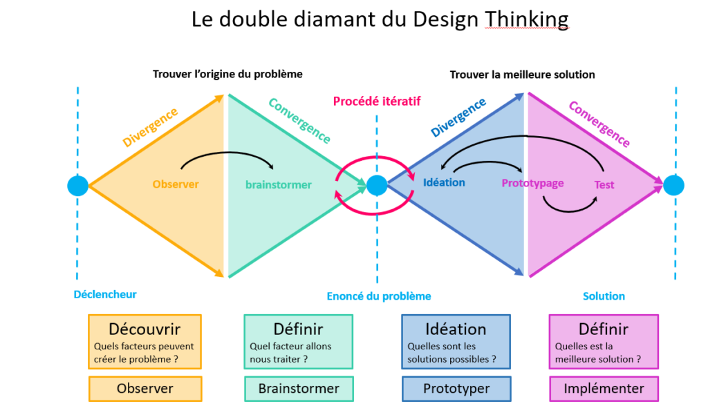 fonctionnement du design thinking