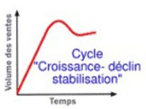 cycle-vie-produit-croissance-declin-stabilisation