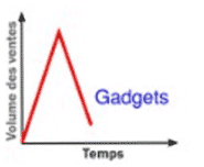 cycle-vie-produit-gadgets