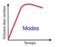 cycle-vie-produit-modes