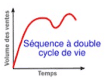 cycle-vie-produit-sequence-double