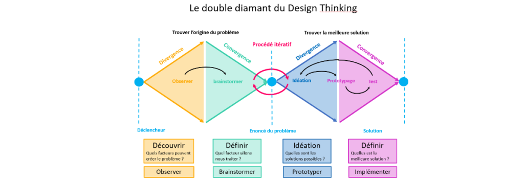 design thinking fonctionnement