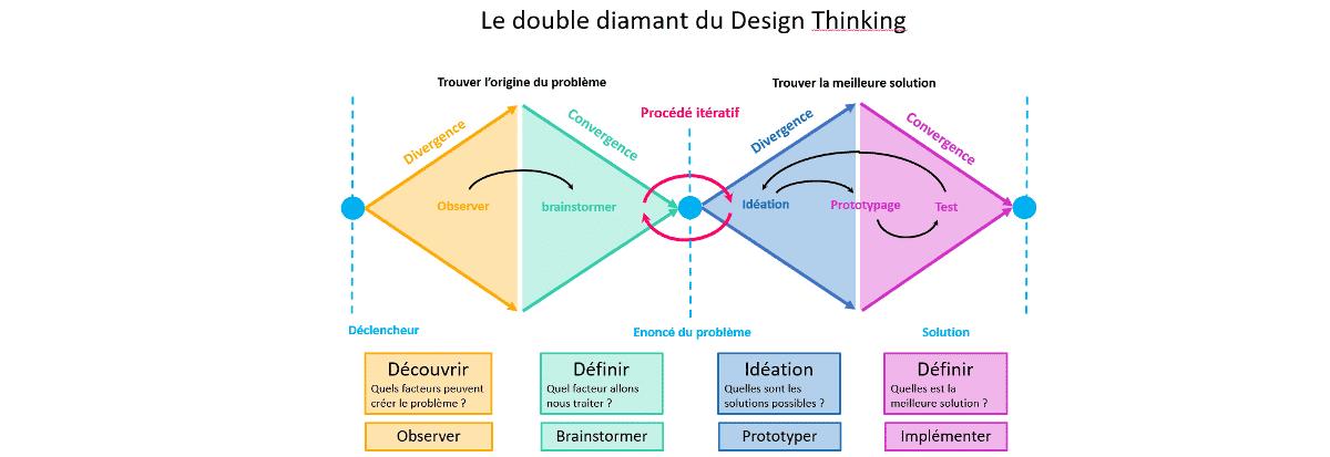 design thinking fonctionnement