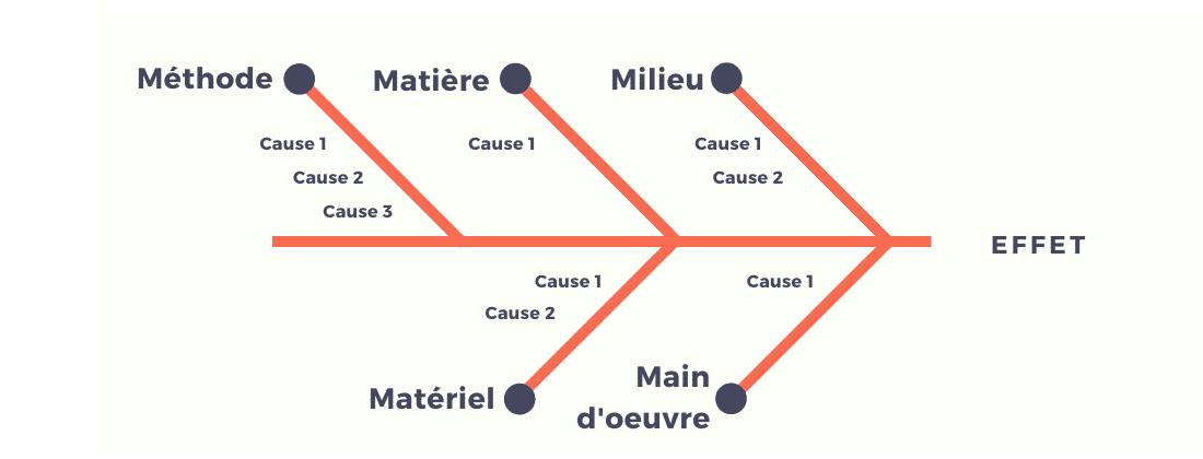 Le Diagramme D U0026 39 Ishikawa   D U00e9finition  Principe Et Exemple