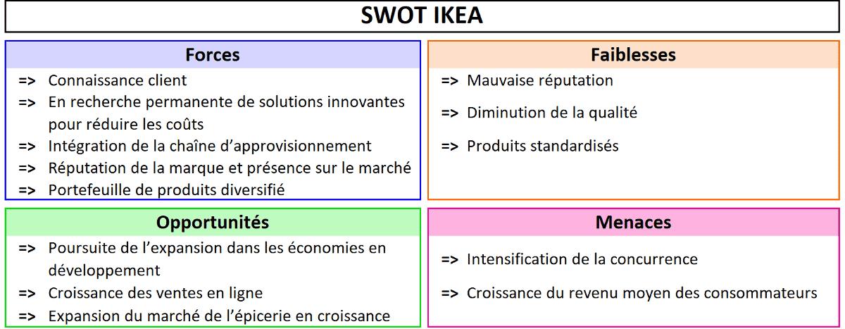 La matrice SWOT IKEA