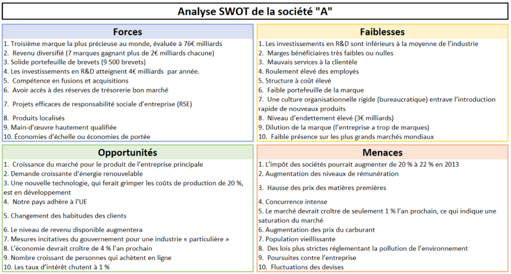 exemple d'analyse swot