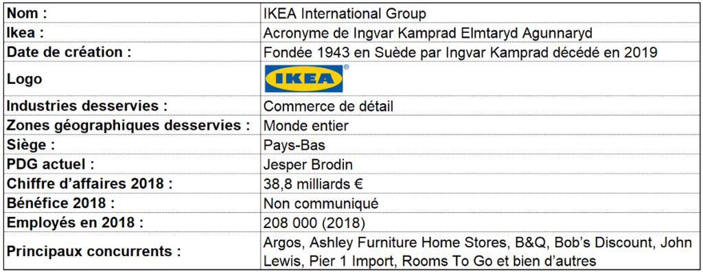 exemple de SWOT : IKEA