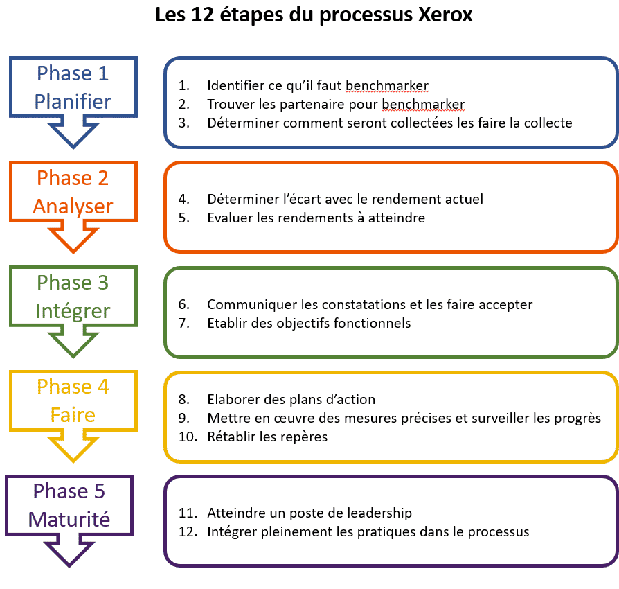 benchmark processus werox