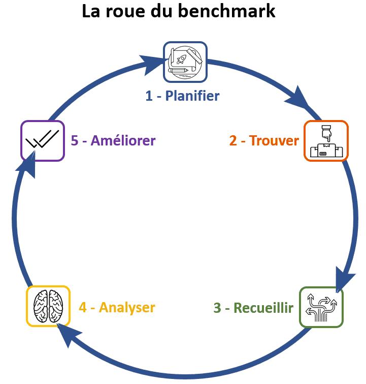la roue du benchmarking