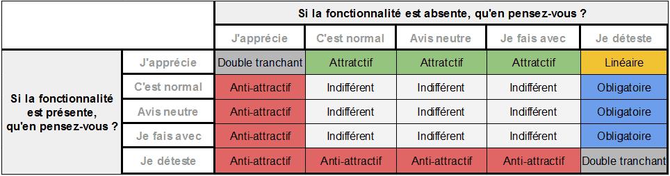 Diagramme-Kano-2