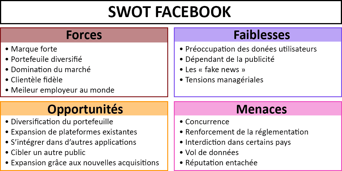 Exemple-SWOT-Facebook-matrice