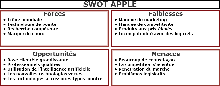 SWOT-Apple-exemple