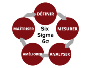 Six-Sigma-Cycle