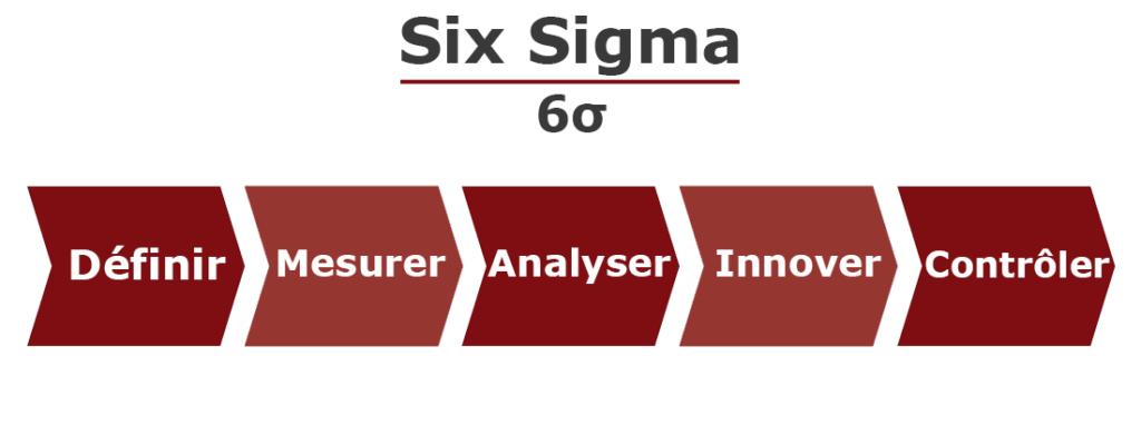 La méthode Six SIgma, c'est quoi?