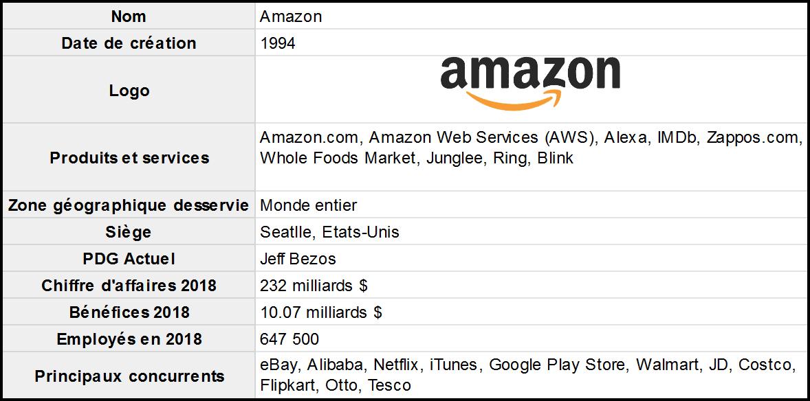 Exemple-SWOT-Amazon-presentation