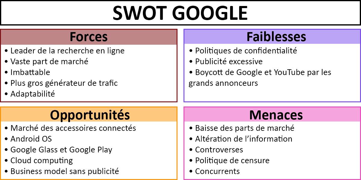 Exemple-SWOT-Google-matrice
