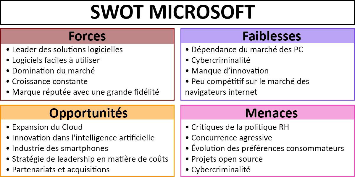 Exemple-SWOT-Microsoft-matrice