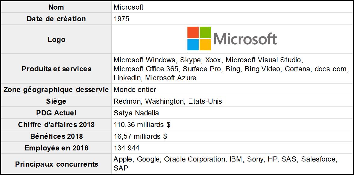 Exemple-SWOT-Microsoft-presentation