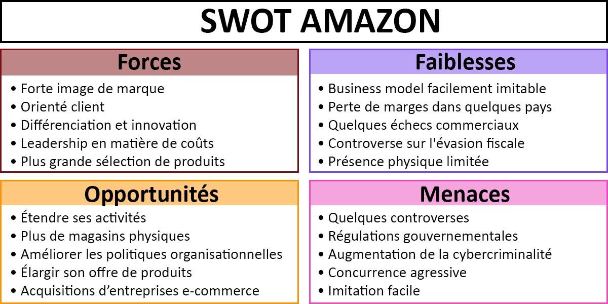 SWOT-Amazon-exemple