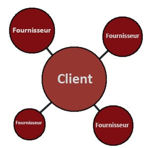 e-procurement-client-fournisseur