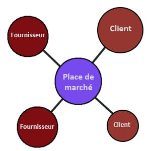 e-procurement-place-de-marche