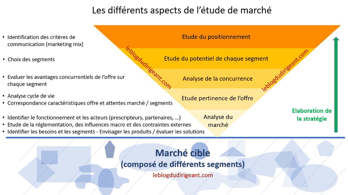 les différentes étapes de l'étude de marché