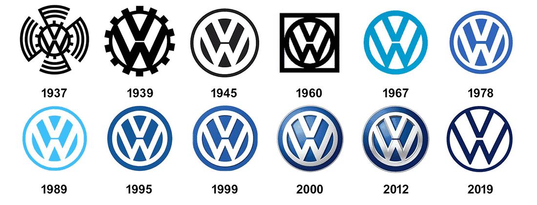 Exemple de SWOT : Le cas Volkswagen