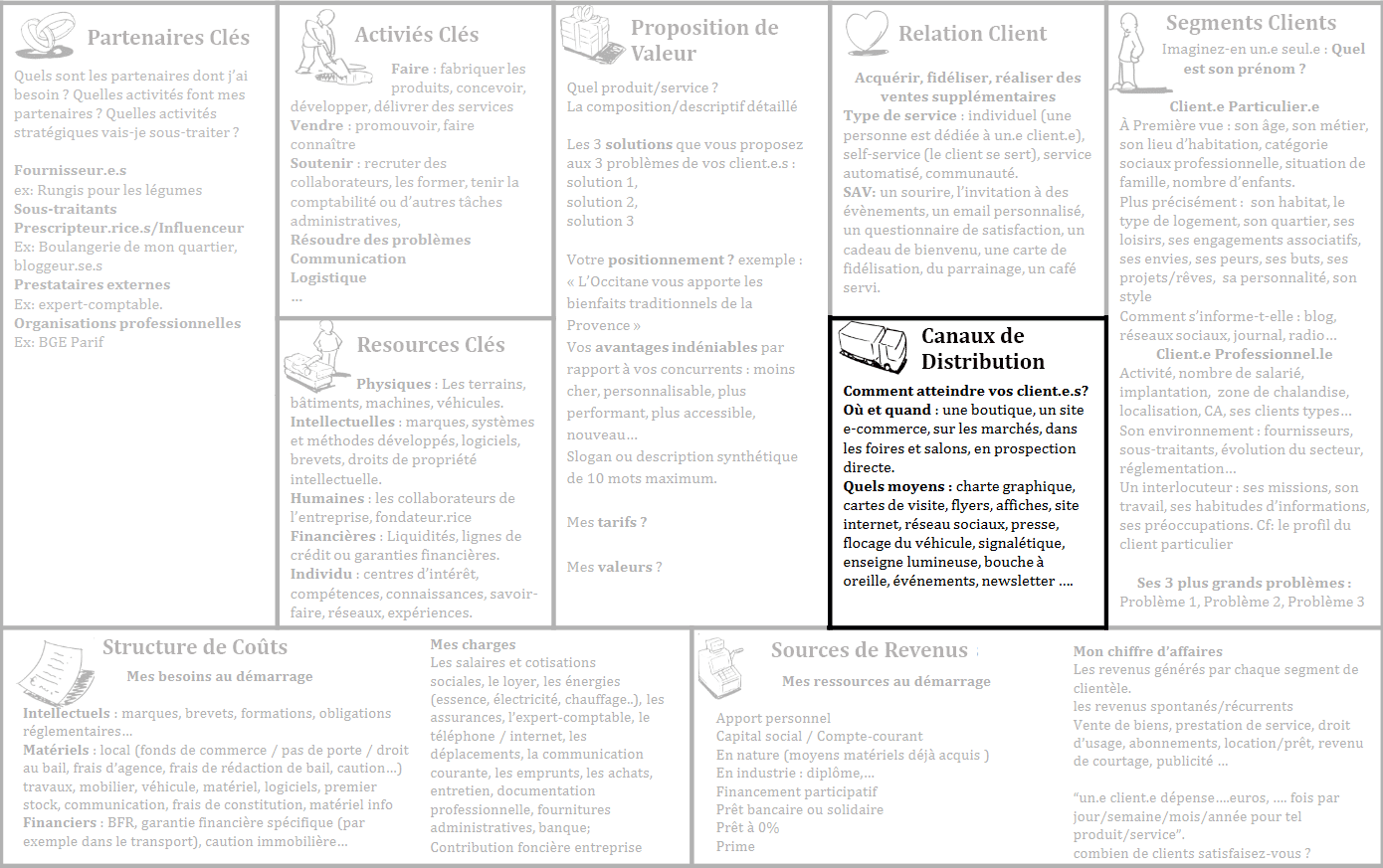 Business-model-canvas-tableau-canaux-distribution