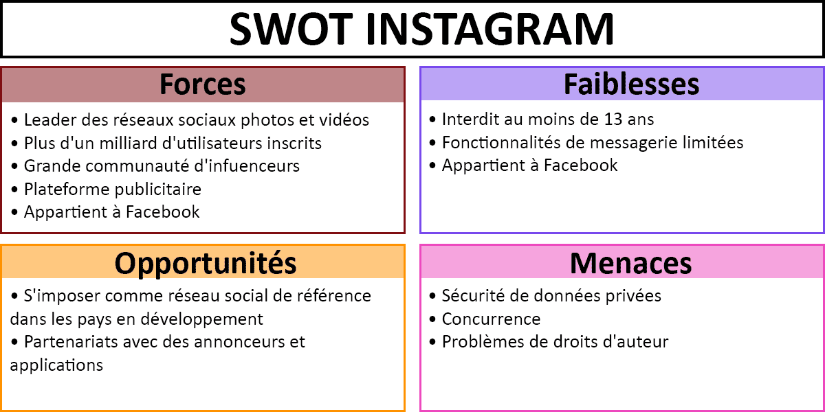 SWOT-exemple-application-mobile-Instagram