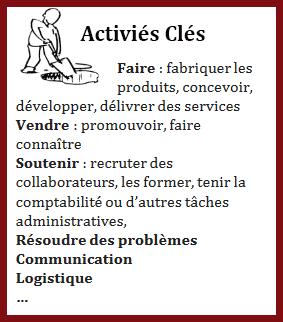 activites-cles-business-model-canvas