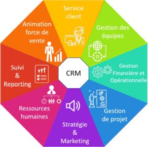 Les aspects à considérer pour le choix de votre CRM