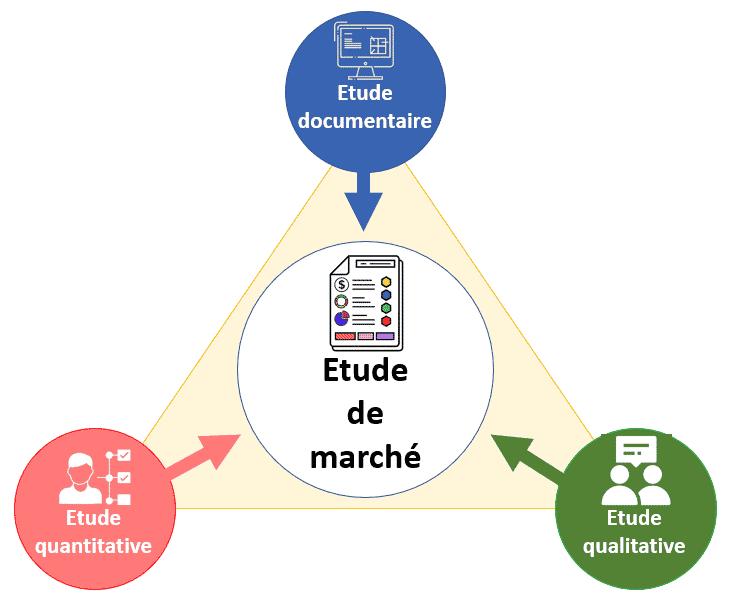 les composantes de l'étude de marché