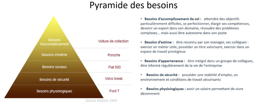 qu'est-ce que la pyramide de Maslow