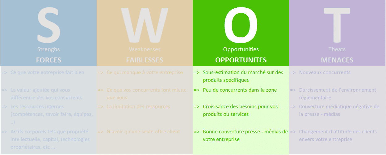 qu'est-ce qu'un SWOT ? Les opportunités ou opportunitiess