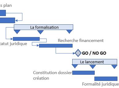 comment réaliser un diagramme de Gantt