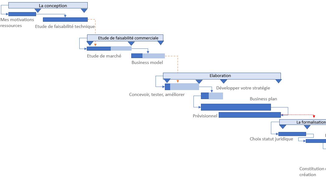 explication du diagramme de Gantt