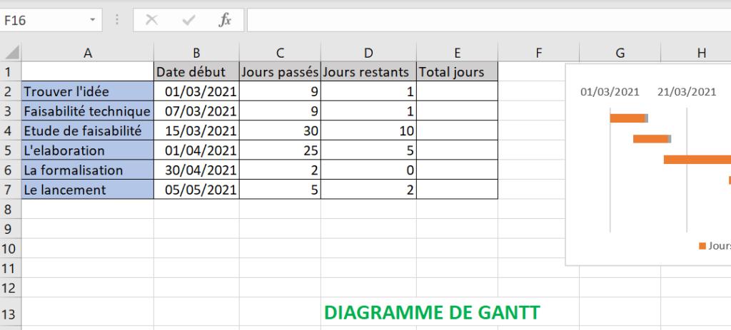 diagramme de Gantt gratuit avec Excel