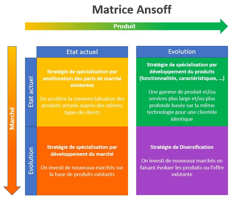 la matrice Ansoff