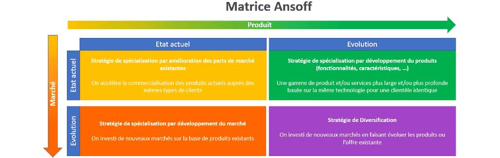 qu'est-ce qu'une matrice Ansoff : définition et méthodologie étape par étape